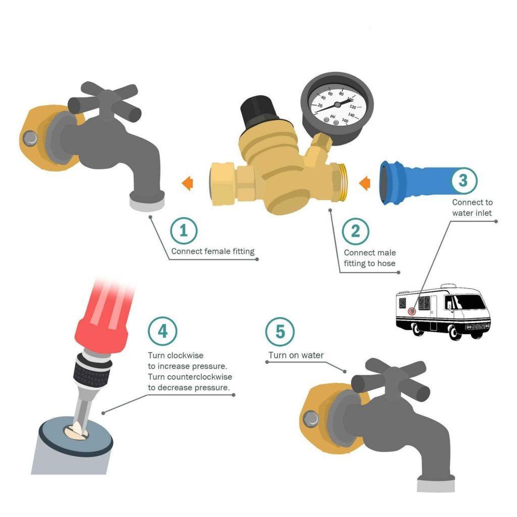 Water Pressure Regulator How it Works