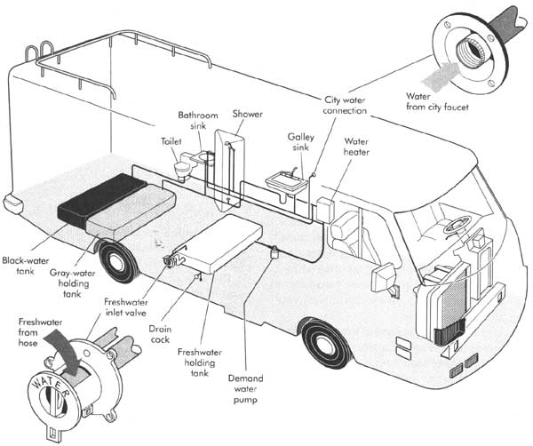 Locate Your RV's water tank